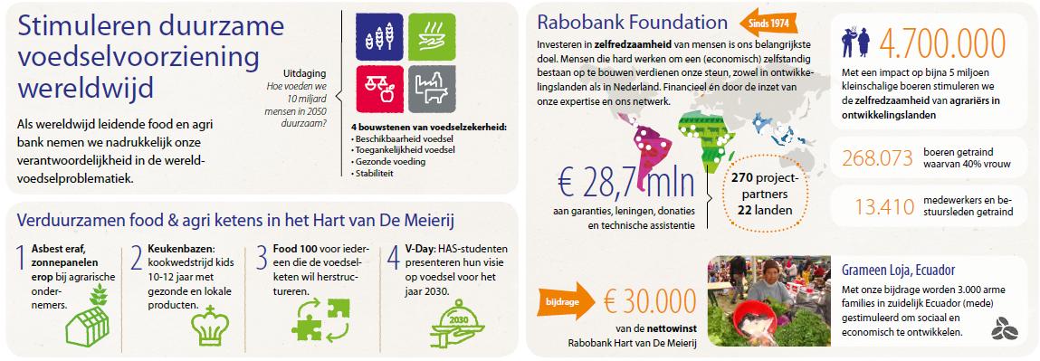 Rabobank-duurzaamheid-voedsel.png#asset:1052